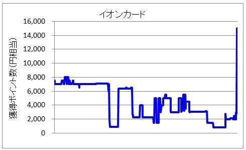 イオンカードのポイント変動グラフ