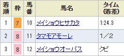 chukyo10_311.jpg