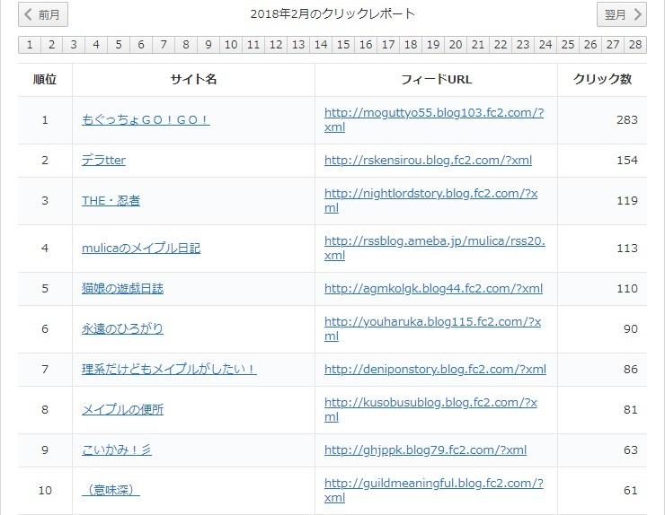 yukari2018年2月レポート