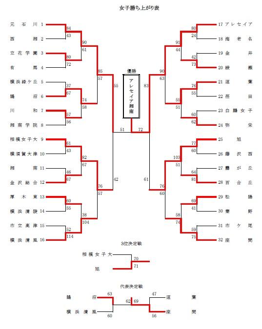 H29関東予選女子県大会