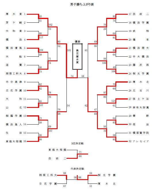 H29関東予選男子県大会