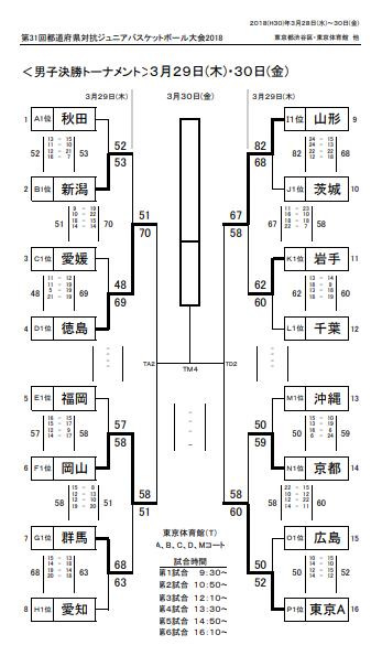 JA2018男子ベスト4