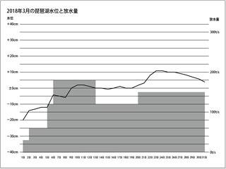 2018年3月の琵琶湖水位と放水量(サムネイル)