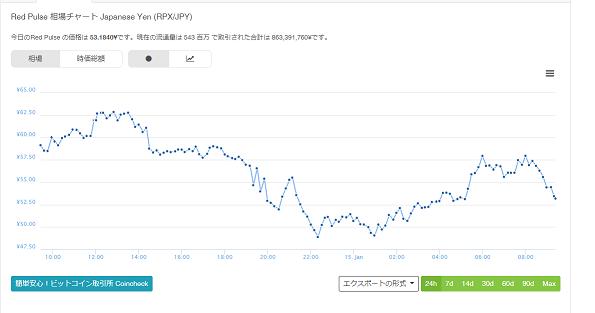 rpxチャート
