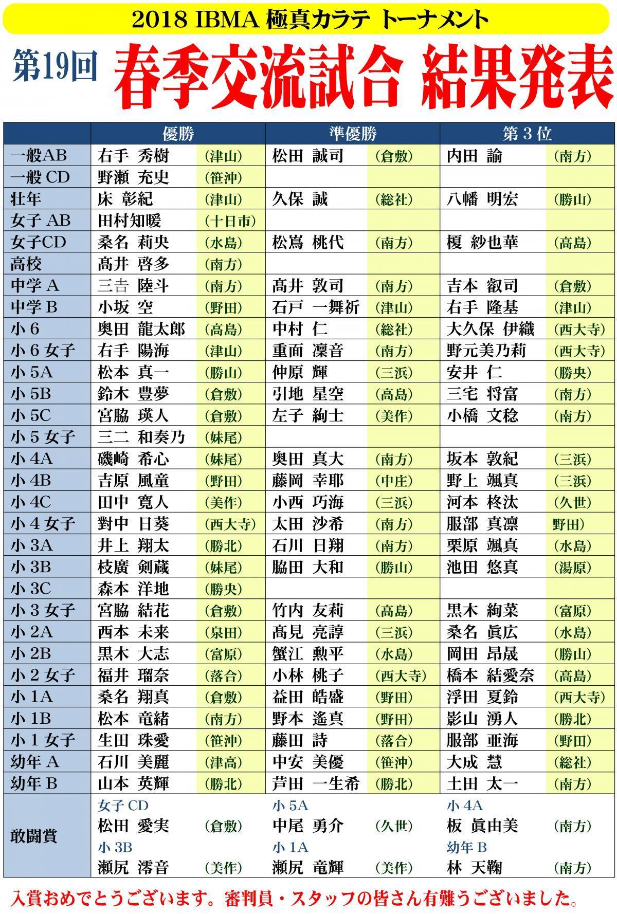 ■春季交流試合_結果速報(ネット用)_convert_20180320102031