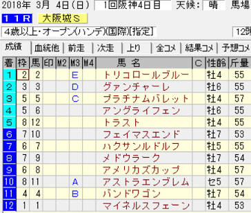 18大阪城S結果