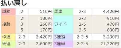 18大阪城S払戻