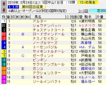 18日経賞