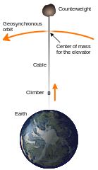 139px-Space_elevator_structural_diagram.png