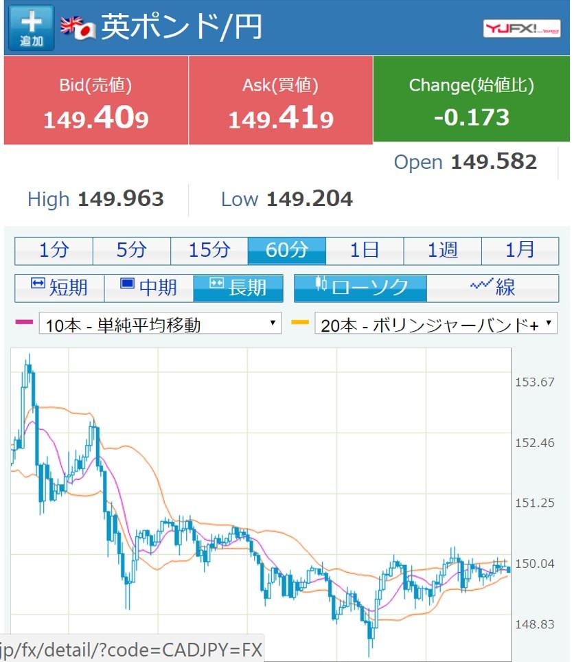 英ポンド/円 60分足