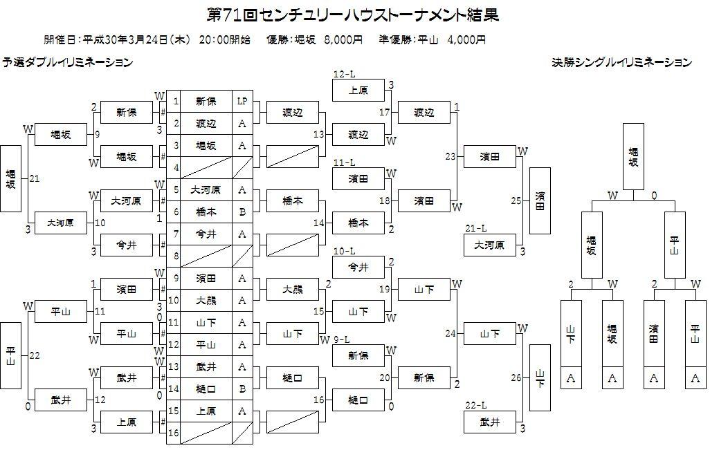 第71回ハウストーナメント結果