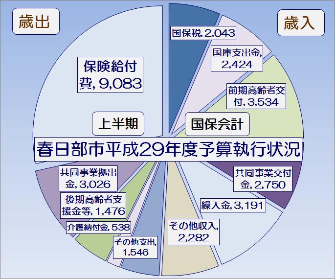 春日部市平成29年度上半期国保会計予算執行状況・グラフ1
