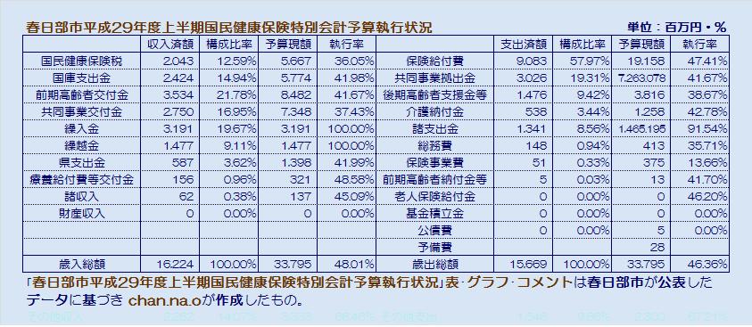 春日部市平成29年度上半期国保会計予算執行状況・表