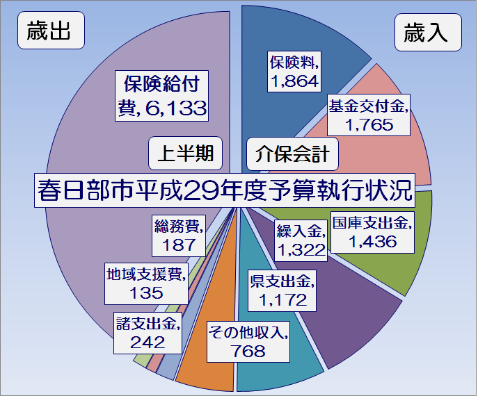 春日部市平成29年度上半期介護保険会計予算執行状況・グラフ1