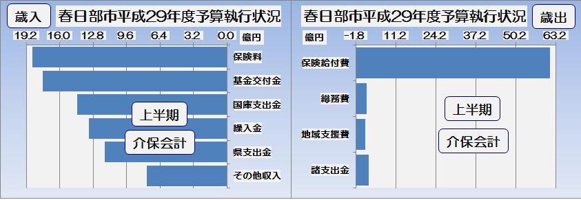 春日部市平成29年度上半期介護保険会計予算執行状況・グラフ2