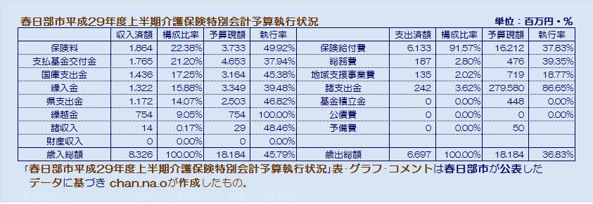 春日部市平成29年度上半期介護保険会計予算執行状況・表