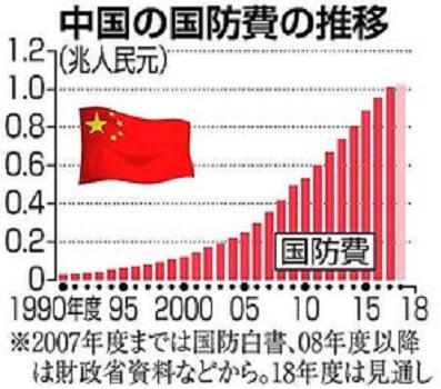 中国軍事費