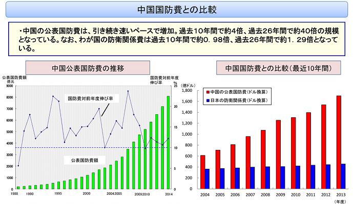 中国  軍事費 2
