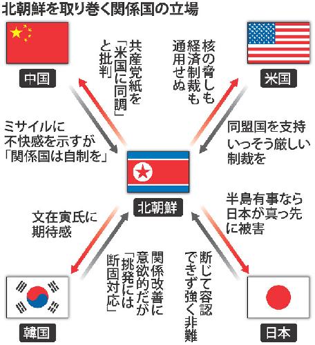 北朝鮮を取り巻く関係国の立場