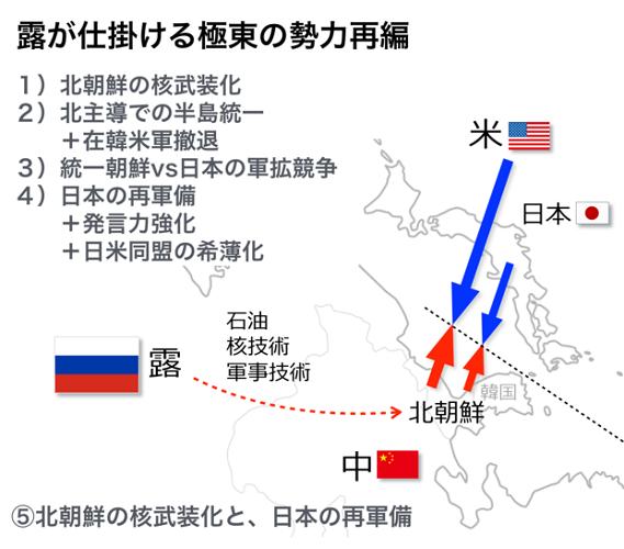 ロシアが仕掛ける極東の勢力再編
