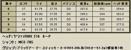 RMX216 6~P