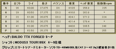 TTX 5~P