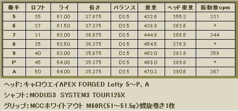 APEX 5~P,A