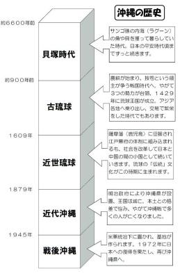 DTvH8kaU8AEzNw4【参考】沖縄の歴史の流れ