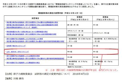DUjaJTBUQAA6UMu原子力規制委が年間4回の上水