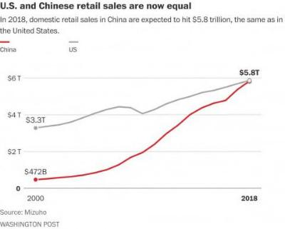 DToBLEsVMAEnptc中国の小売市場、今年で米国と同じ規模に