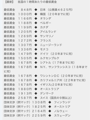 DTpuaYtVQAAtH6d日本の賃金の安さはすごいなぁ。