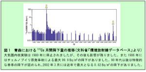 DW7eaHIVMAAXCPB黄砂とともに飛来する放射性セシウム