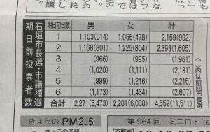 DXpiF_mVAAA2Oxe石垣市長選挙での期日前投票の初日