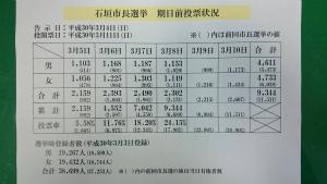 DXxD7HeVMAAZspc本日8日木曜日の期日前投票の結果が出ました。