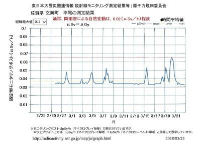 DY964t1U0AYjF1H佐賀県の空間線量率
