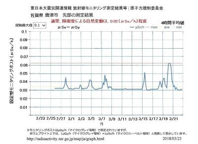 DY965_1VAAAApZF佐賀県の空間線量率