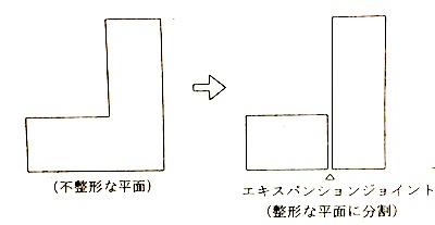 エキスパンションジョイント(平面)