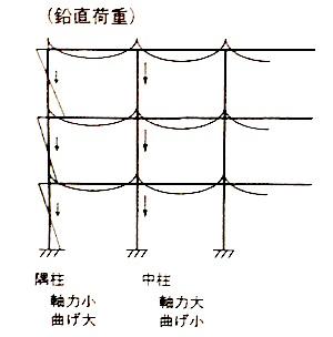 隅柱と中柱(鉛直)