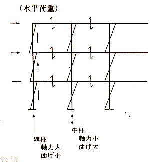 隅柱と中柱(水平)