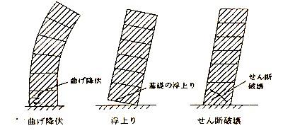 連層耐力壁2