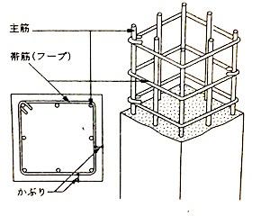 柱の断面算定