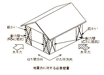 柱・耐力壁2