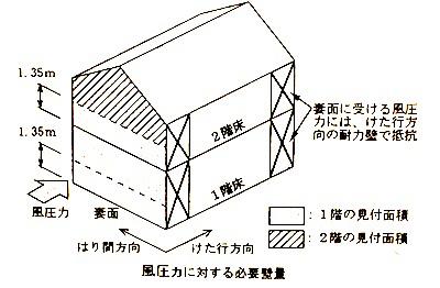 柱・耐力壁3