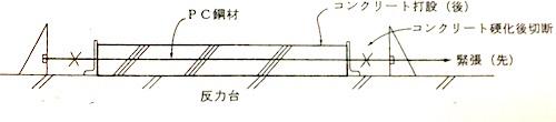 プレテンション方式1