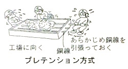 プレテンション方式2