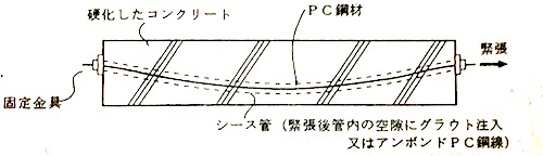 ポストテンション方式1
