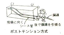 ポストテンション方式2