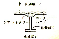合成ばり構造