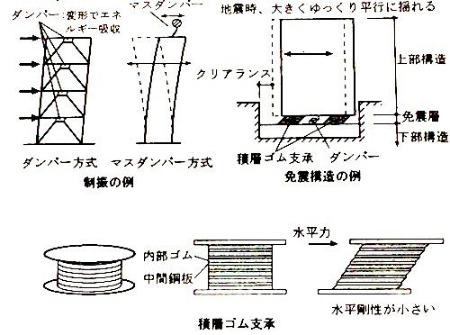 制振構造・免震構造