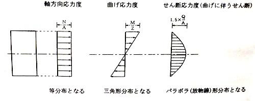 応力度の分布
